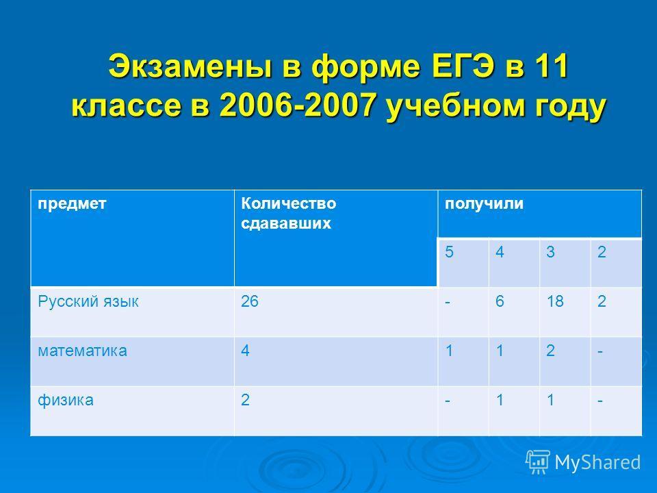 Экзамены в форме ЕГЭ в 11 классе в 2006-2007 учебном году предметКоличество сдававших получили 5432 Русский язык26-6182 математика4112- физика2-11-