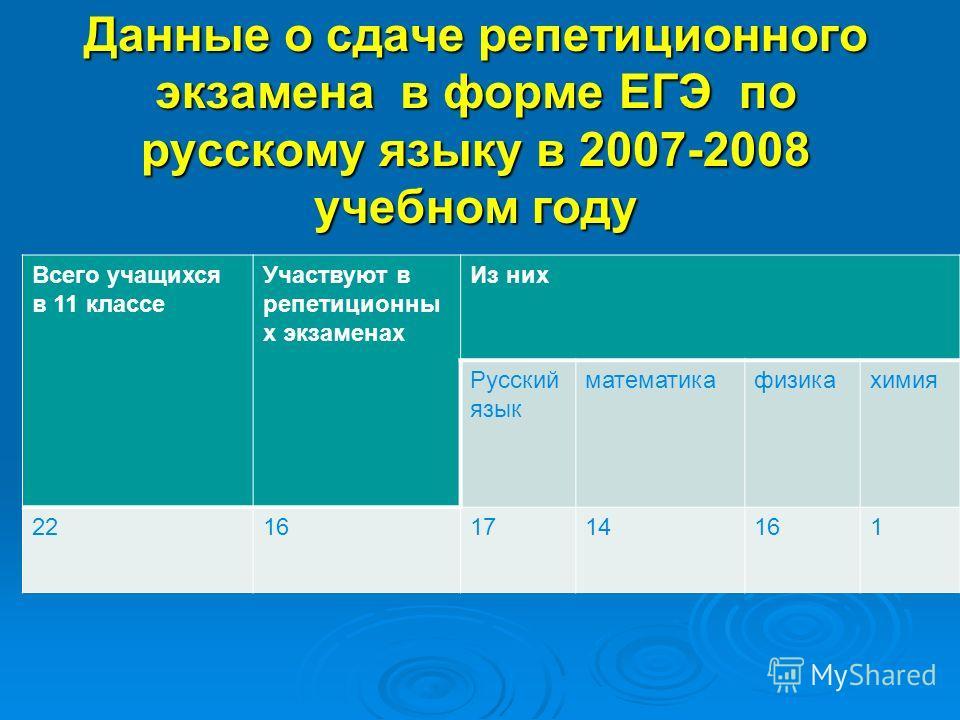 Данные о сдаче репетиционного экзамена в форме ЕГЭ по русскому языку в 2007-2008 учебном году Всего учащихся в 11 классе Участвуют в репетиционны х экзаменах Из них Русский язык математикафизикахимия 22161714161