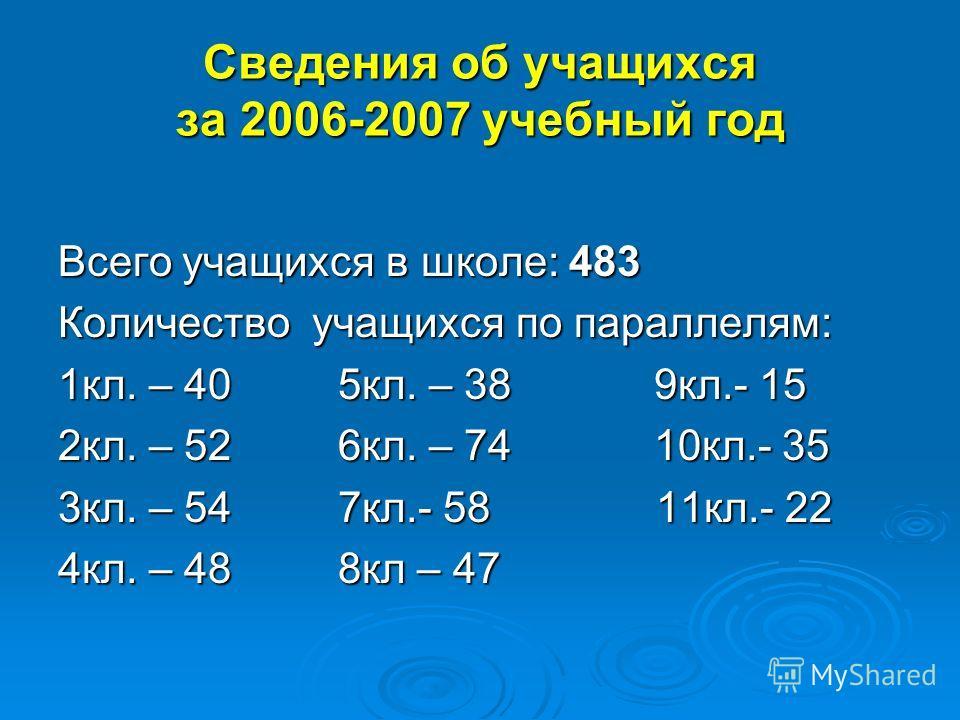 Сведения об учащихся за 2006-2007 учебный год Всего учащихся в школе: 483 Количество учащихся по параллелям: 1кл. – 40 5кл. – 38 9кл.- 15 2кл. – 52 6кл. – 74 10кл.- 35 3кл. – 54 7кл.- 58 11кл.- 22 4кл. – 48 8кл – 47
