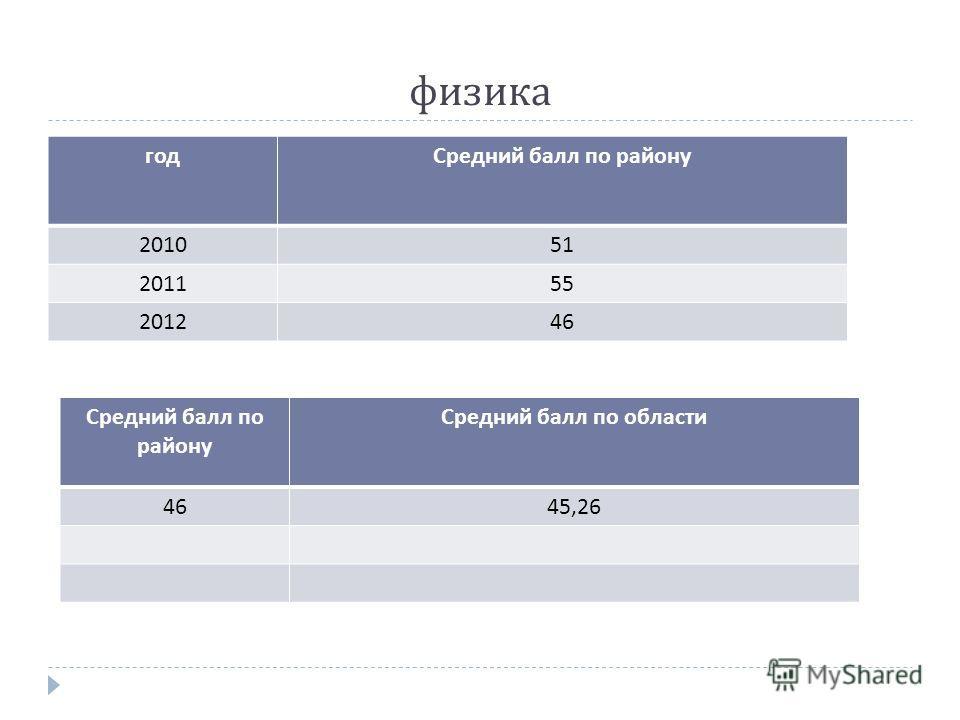 физика годСредний балл по району 201051 201155 201246 Средний балл по району Средний балл по области 4645,26