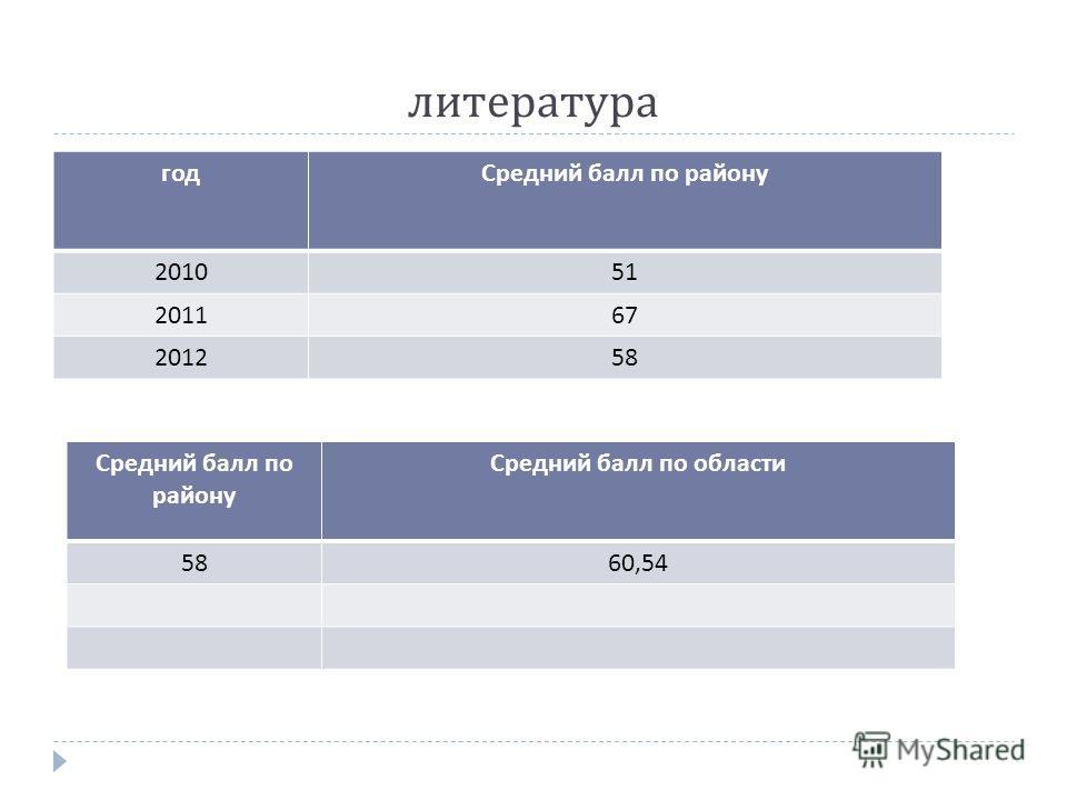 литература годСредний балл по району 201051 201167 201258 Средний балл по району Средний балл по области 5860,54