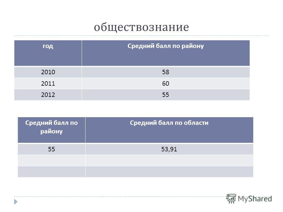 обществознание годСредний балл по району 201058 201160 201255 Средний балл по району Средний балл по области 5553,91