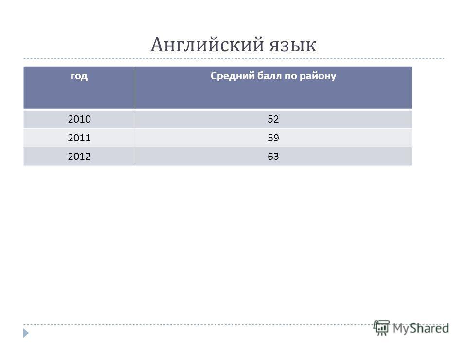 Английский язык годСредний балл по району 201052 201159 201263