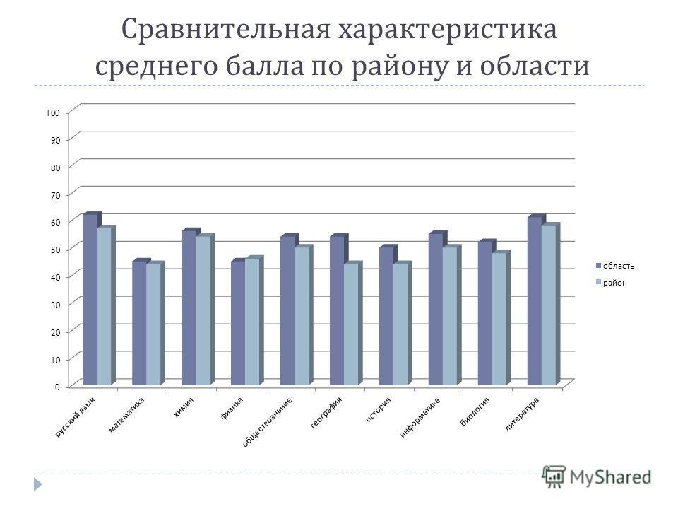 Сравнительная характеристика среднего балла по району и области