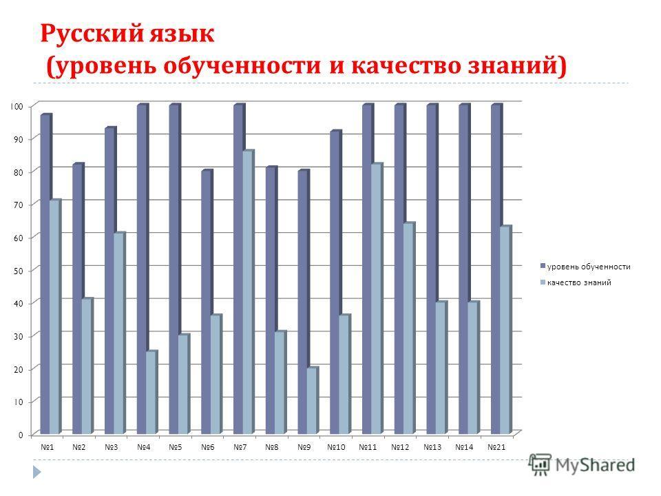 Русский язык ( уровень обученности и качество знаний )