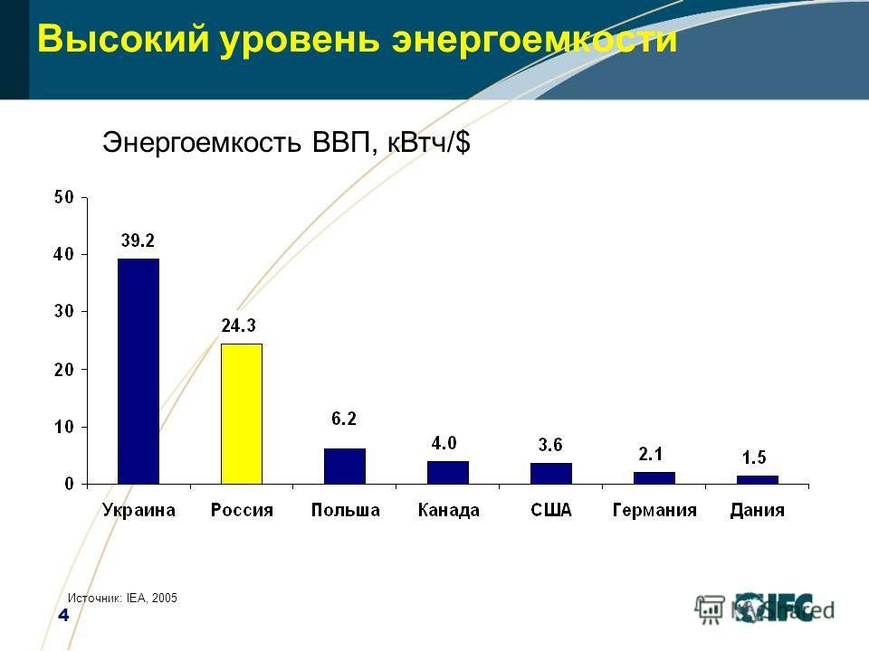 4 Высокий уровень энергоемкости Энергоемкость ВВП, кВтч/$ Источник: IEA, 2005