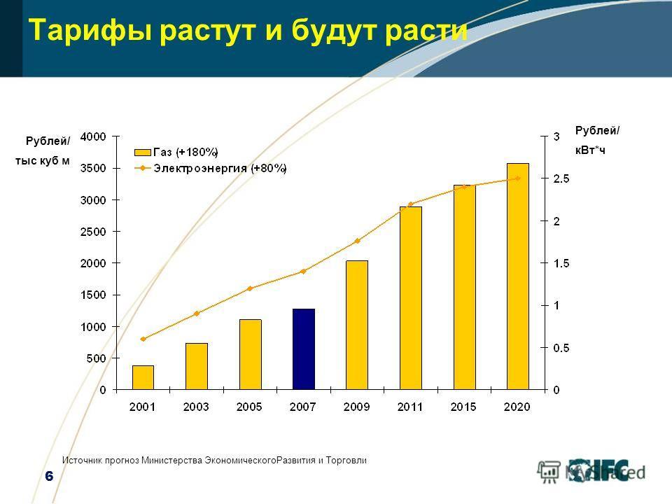 6 Тарифы растут и будут расти Рублей/ тыс куб м Источник прогноз Министерства ЭкономическогоРазвития и Торговли Рублей/ кВт*ч