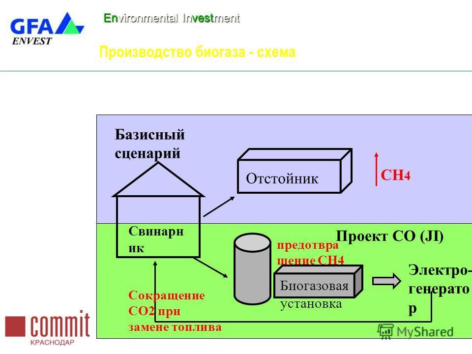 Environmental Investment Производство биогаза - схема Свинарн ик Отстойник Биогазовая установка Электро- генерато р CH 4 Базисный сценарий Проект СО (JI) предотвра щение CH4 Сокращение CO2 при замене топлива