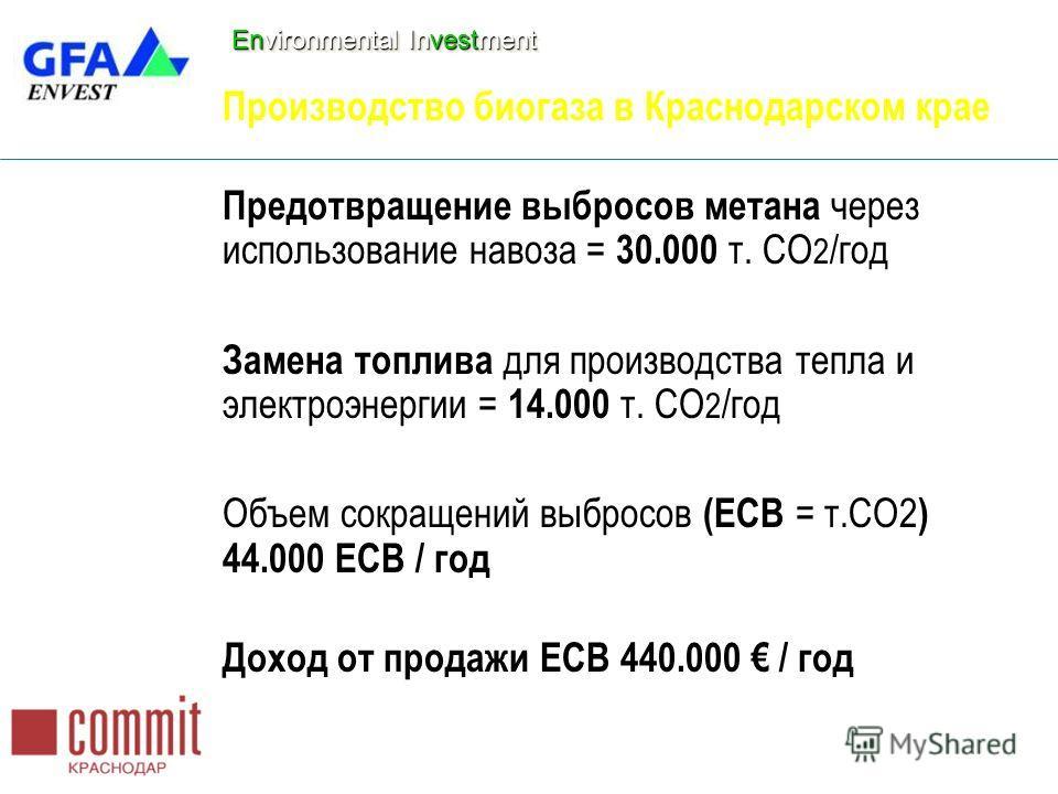Environmental Investment Производство биогаза в Краснодарском крае Предотвращение выбросов метана через использование навоза = 30.000 т. CO 2 /год Замена топлива для производства тепла и электроэнергии = 14.000 т. CO 2 /год Объем сокращений выбросов