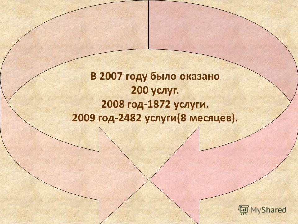 В 2007 году было оказано 200 услуг. 2008 год-1872 услуги. 2009 год-2482 услуги(8 месяцев).