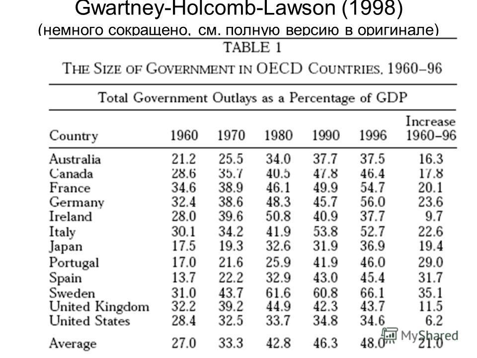 Gwartney-Holcomb-Lawson (1998) (немного сокращено, см. полную версию в оригинале)