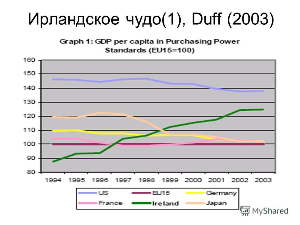Ирландское чудо(1), Duff (2003)
