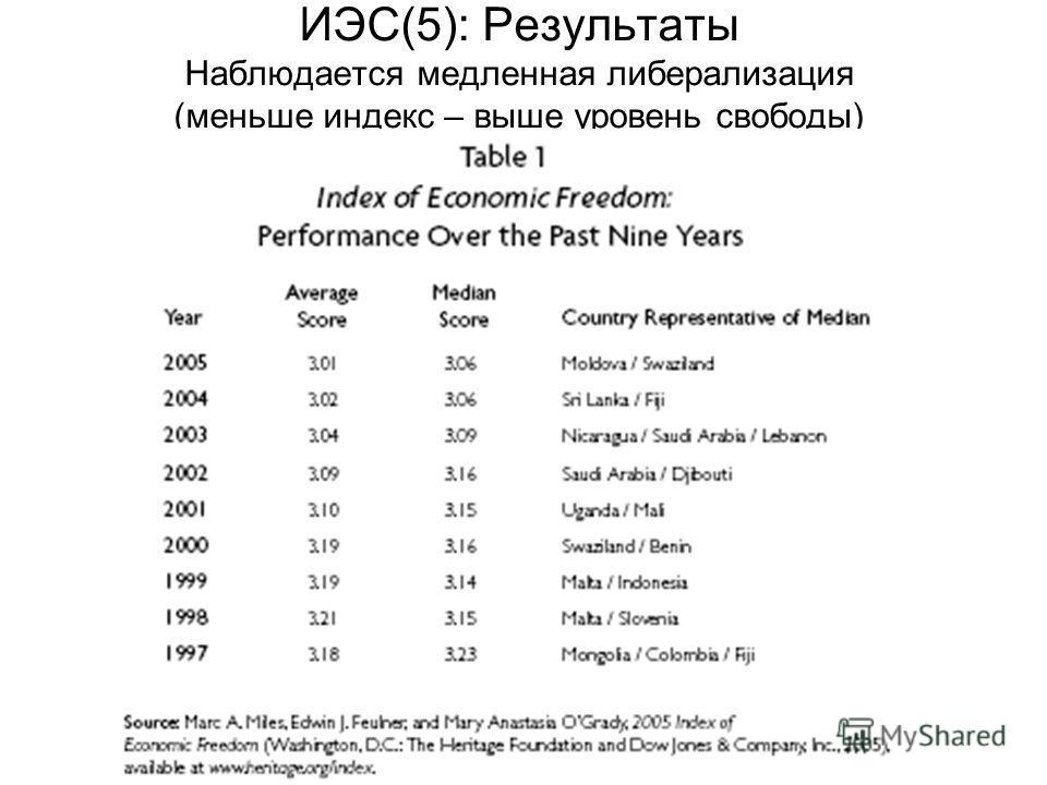 ИЭС(5): Результаты Наблюдается медленная либерализация (меньше индекс – выше уровень свободы)