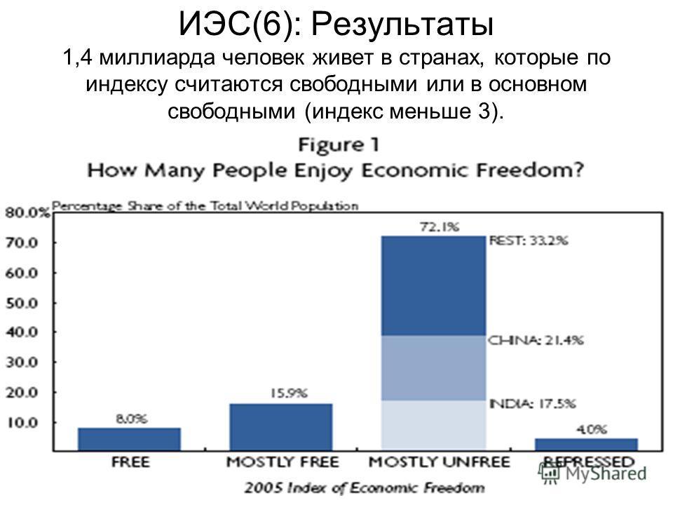ИЭС(6): Результаты 1,4 миллиарда человек живет в странах, которые по индексу считаются свободными или в основном свободными (индекс меньше 3).