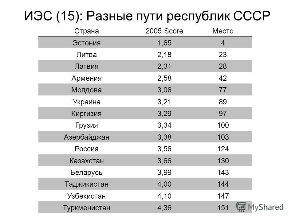 ИЭС (15): Разные пути республик СССР Страна2005 ScoreМесто Эстония1,654 Литва2,1823 Латвия2,3128 Армения2,5842 Молдова3,0677 Украина3,2189 Киргизия3,2997 Грузия3,34100 Азербайджан3,38103 Россия3,56124 Казахстан3,66130 Беларусь3,99143 Таджикистан4,001
