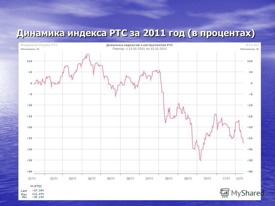 Динамика индекса РТС за 2011 год (в процентах)