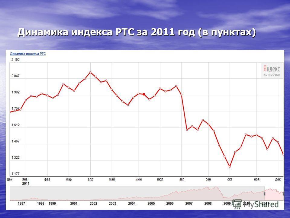 Динамика индекса РТС за 2011 год (в пунктах)