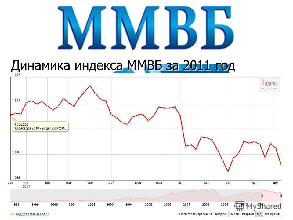 Динамика индекса ММВБ за 2011 год