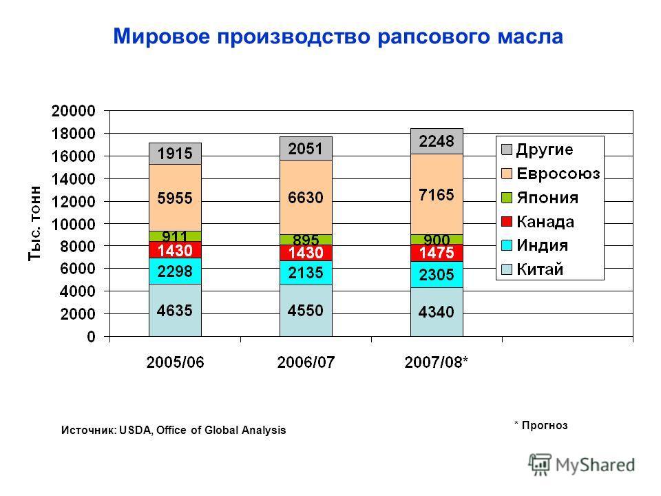 Мировое производство рапсового масла * Прогноз Источник: USDA, Office of Global Analysis