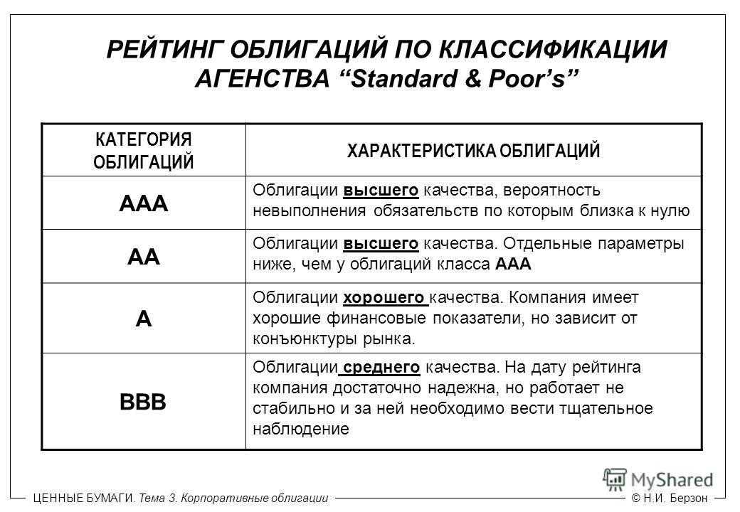 ЦЕННЫЕ БУМАГИ. Тема 2. Корпоративные облигации© Н.И. Берзон КАТЕГОРИЯ ОБЛИГАЦИЙ ХАРАКТЕРИСТИКА ОБЛИГАЦИЙ ААА Облигации высшего качества, вероятность невыполнения обязательств по которым близка к нулю АА Облигации высшего качества. Отдельные параметры