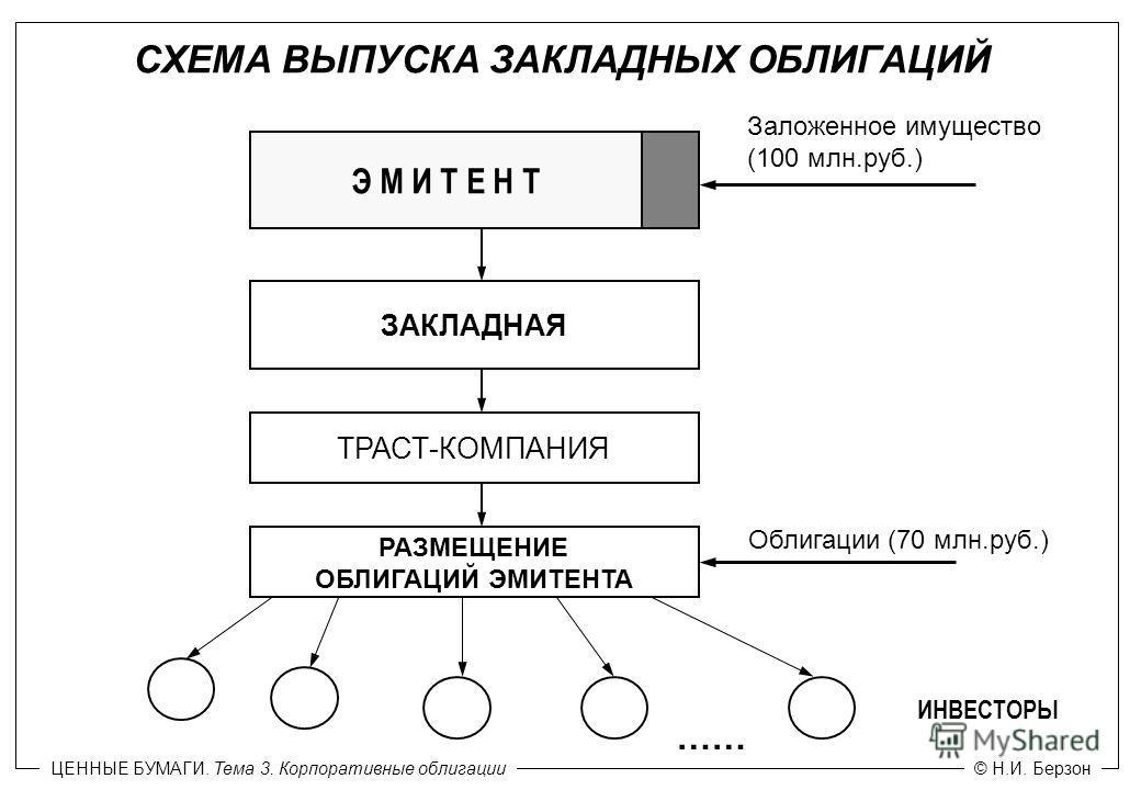 Выпуск облигаций схема