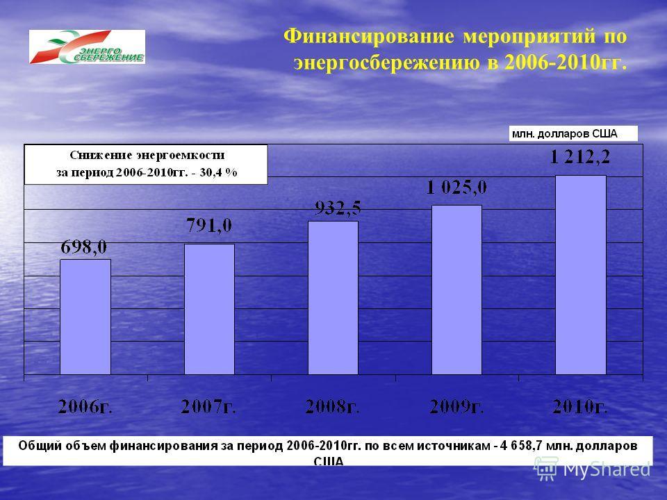 Финансирование мероприятий по энергосбережению в 2006-2010гг.
