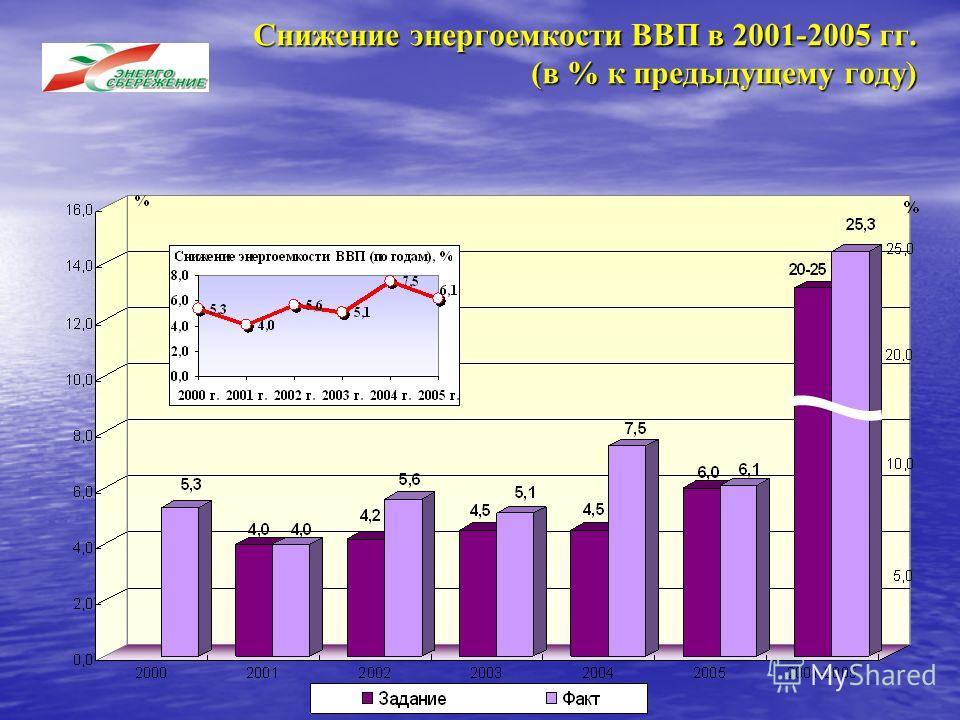 Снижение энергоемкости ВВП в 2001-2005 гг. (в % к предыдущему году)