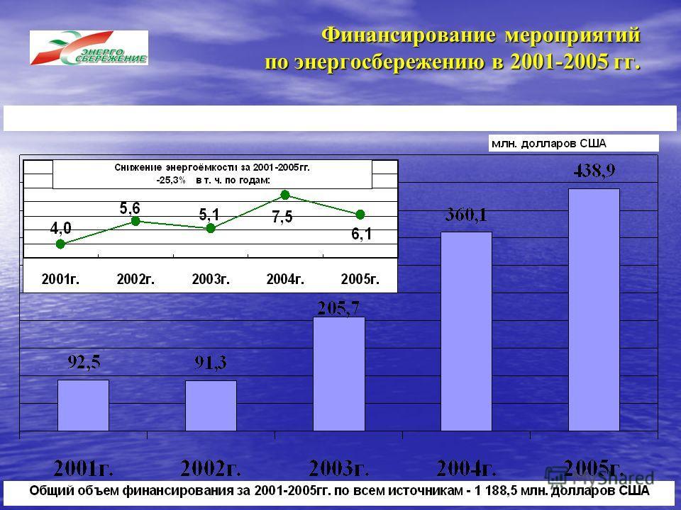 Финансирование мероприятий по энергосбережению в 2001-2005 гг.