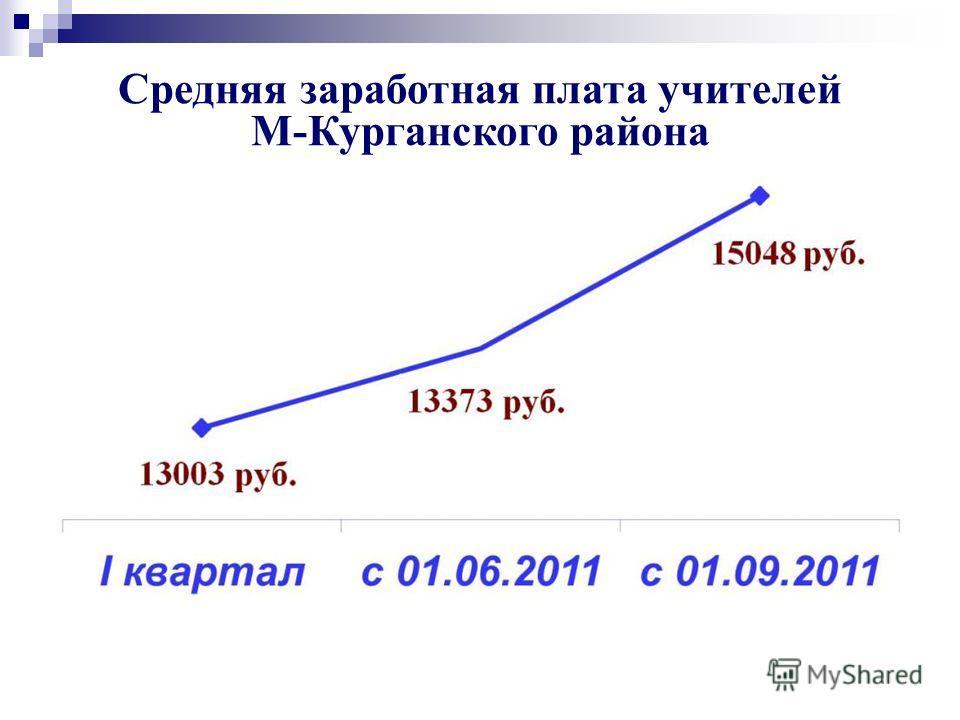 Средняя заработная плата учителей М-Курганского района