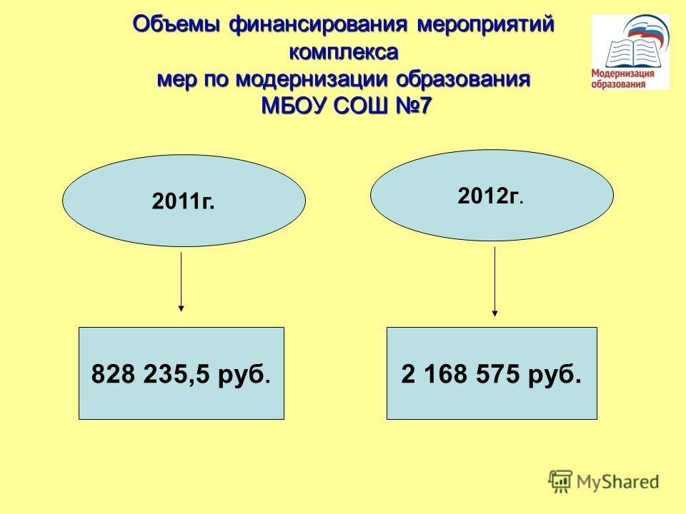 Объемы финансирования мероприятий комплекса мер по модернизации образования МБОУ СОШ 7 2011г. 2012г. 828 235,5 руб. 2 168 575 руб.