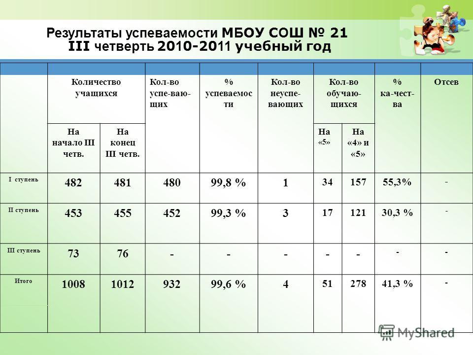 Результаты успеваемости М Б ОУ С О Ш 21 III четверть 20 1 0-20 11 учебный год Количество учащихся Кол-во успе-ваю- щих % успеваемос ти Кол-во неуспе- вающих Кол-во обучаю- щихся % ка-чест- ва Отсев На начало III четв. На конец III четв. На «5» На «4»