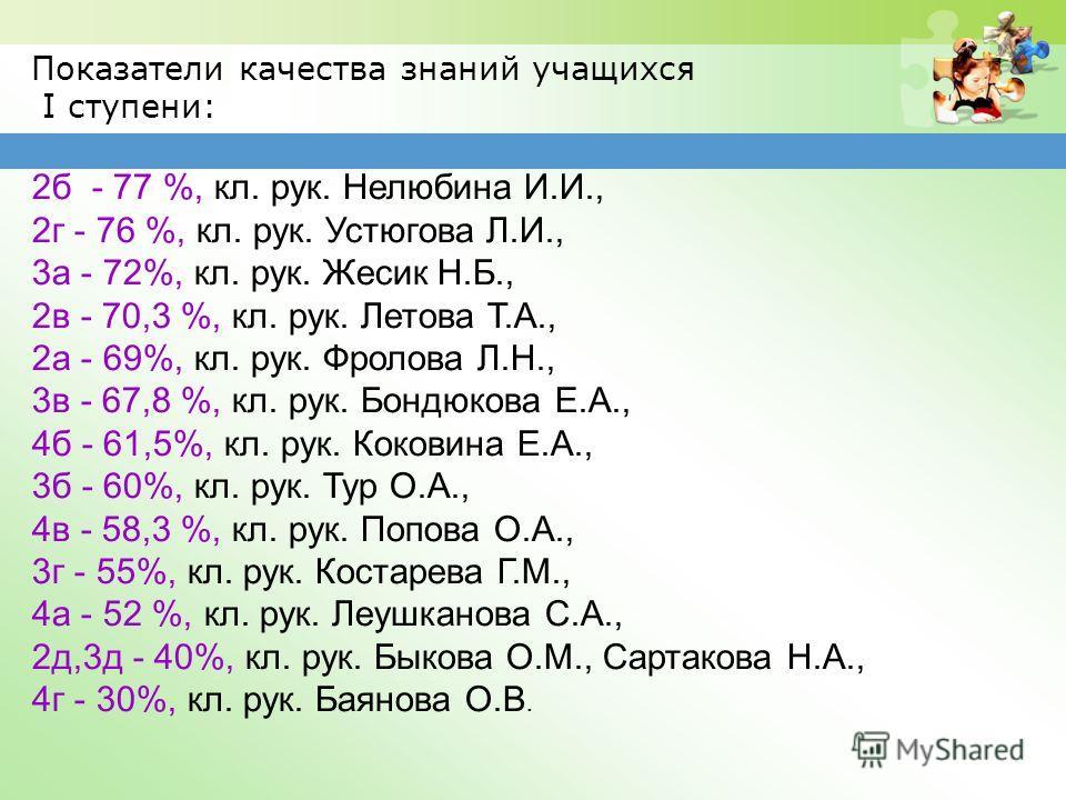 Показатели качества знаний учащихся I ступени: 2б - 77 %, кл. рук. Нелюбина И.И., 2г - 76 %, кл. рук. Устюгова Л.И., 3а - 72%, кл. рук. Жесик Н.Б., 2в - 70,3 %, кл. рук. Летова Т.А., 2а - 69%, кл. рук. Фролова Л.Н., 3в - 67,8 %, кл. рук. Бондюкова Е.