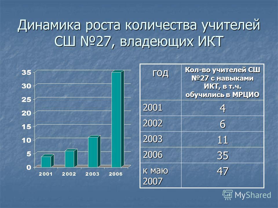Динамика роста количества учителей СШ 27, владеющих ИКТ год Кол-во учителей СШ 27 с навыками ИКТ, в т.ч. обучились в МРЦИО 20014 20026 200311 200635 к маю 2007 47