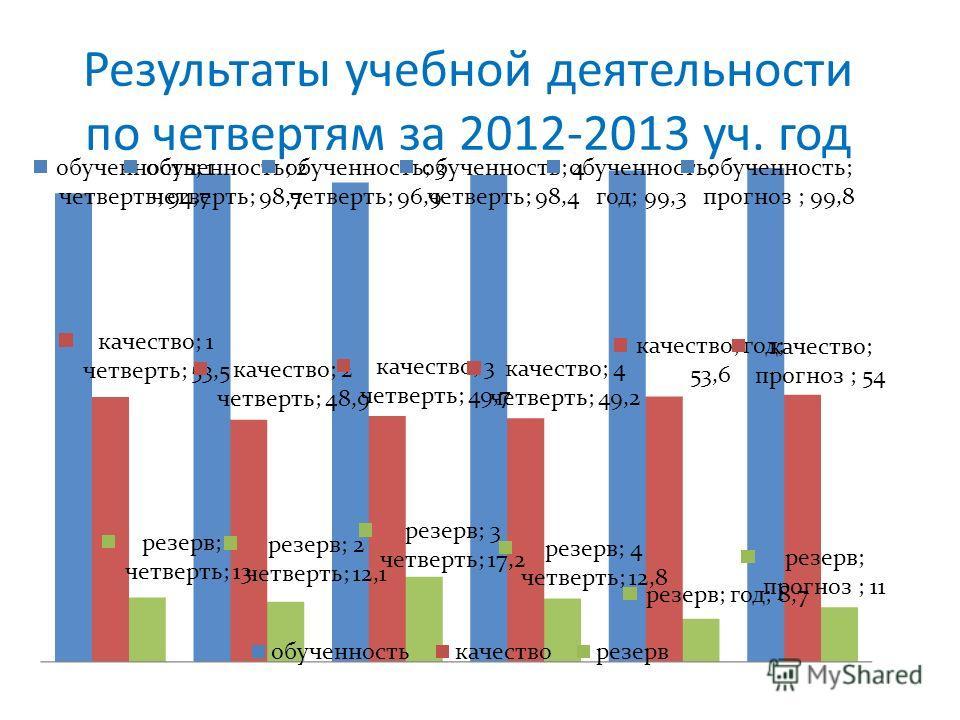 Результаты учебной деятельности по четвертям за 2012-2013 уч. год
