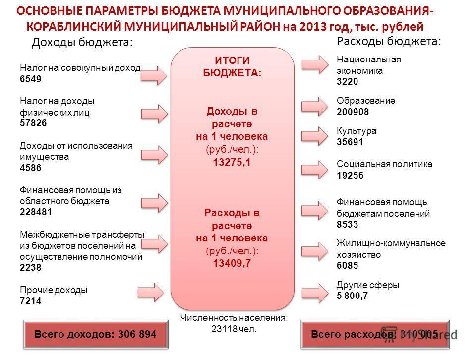 2 ОСНОВНЫЕ ПАРАМЕТРЫ БЮДЖЕТА МУНИЦИПАЛЬНОГО ОБРАЗОВАНИЯ- КОРАБЛИНСКИЙ МУНИЦИПАЛЬНЫЙ РАЙОН на 2013 год, тыс. рублей Доходы бюджета: Расходы бюджета: Налог на совокупный доход 6549 Налог на доходы физических лиц 57826 Доходы от использования имущества