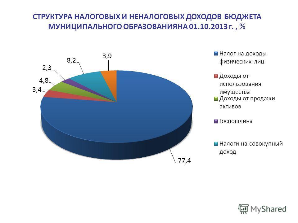 СТРУКТУРА НАЛОГОВЫХ И НЕНАЛОГОВЫХ ДОХОДОВ БЮДЖЕТА МУНИЦИПАЛЬНОГО ОБРАЗОВАНИЯНА 01.10.2013 г., %