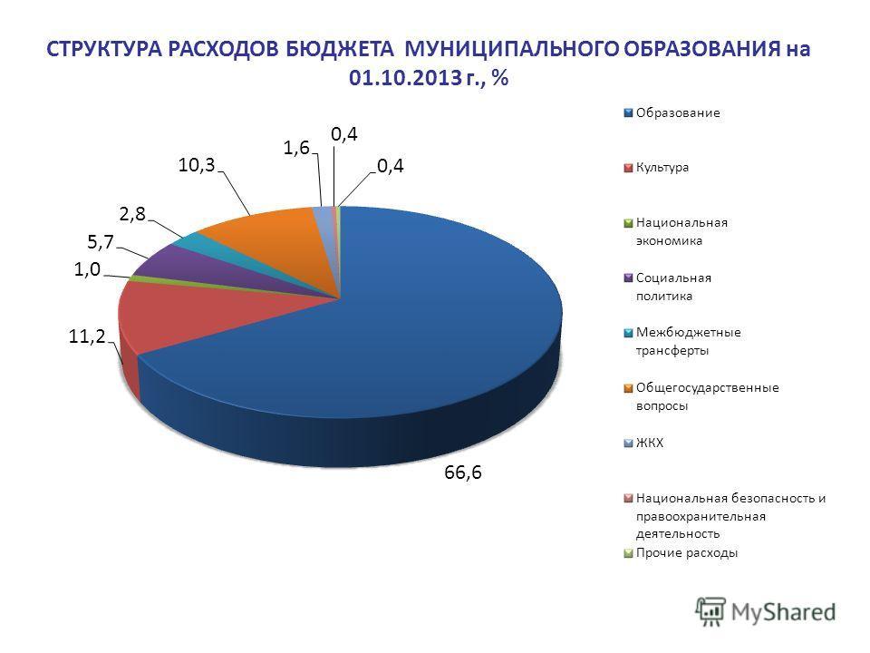 СТРУКТУРА РАСХОДОВ БЮДЖЕТА МУНИЦИПАЛЬНОГО ОБРАЗОВАНИЯ на 01.10.2013 г., %
