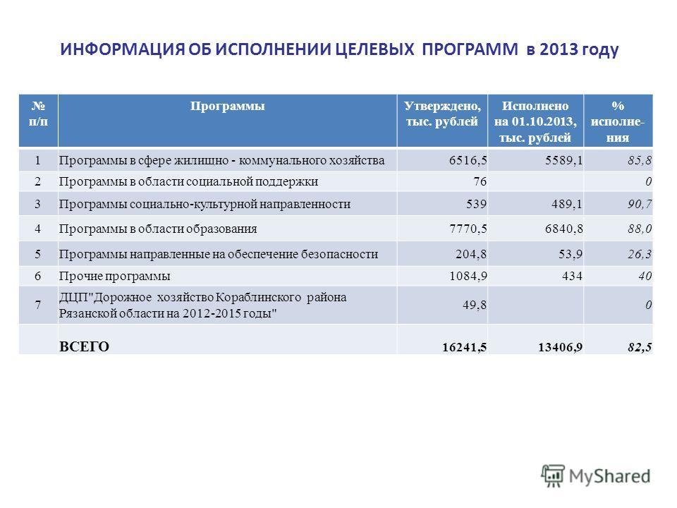 ИНФОРМАЦИЯ ОБ ИСПОЛНЕНИИ ЦЕЛЕВЫХ ПРОГРАММ в 2013 году п/п ПрограммыУтверждено, тыс. рублей Исполнено на 01.10.2013, тыс. рублей % исполне- ния 1 Программы в сфере жилищно - коммунального хозяйства6516,55589,185,8 2 Программы в области социальной подд