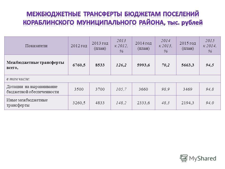Показатели2012 год 2013 год (план) 2013 к 2012, % 2014 год (план) 2014 к 2013, % 2015 год (план) 2015 к 2014, % Межбюджетные трансферты всего, 6760,58533126,25993,670,25663,394,5 в том числе: Дотации на выравнивание бюджетной обеспеченности 350037001