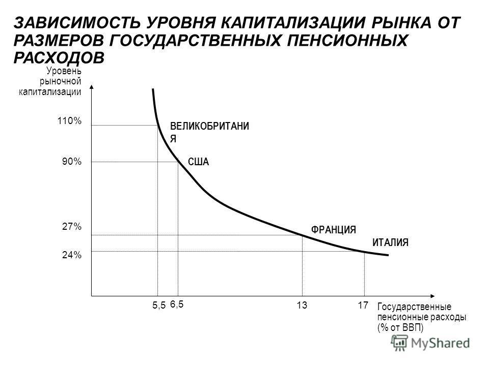 ЗАВИСИМОСТЬ УРОВНЯ КАПИТАЛИЗАЦИИ РЫНКА ОТ РАЗМЕРОВ ГОСУДАРСТВЕННЫХ ПЕНСИОННЫХ РАСХОДОВ Уровень рыночной капитализации 110% 90% 27% 24% Государственные пенсионные расходы (% от ВВП) ВЕЛИКОБРИТАНИ Я США ФРАНЦИЯ ИТАЛИЯ 5,5 6,5 1317