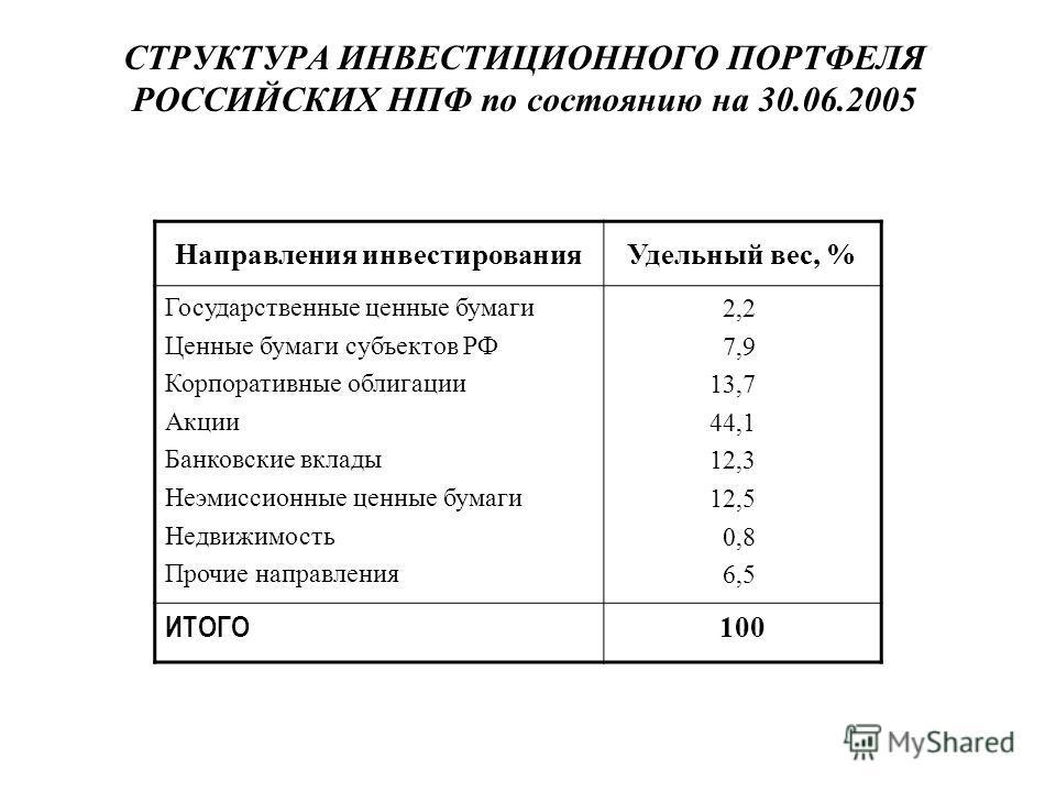 Направления инвестированияУдельный вес, % Государственные ценные бумаги Ценные бумаги субъектов РФ Корпоративные облигации Акции Банковские вклады Неэмиссионные ценные бумаги Недвижимость Прочие направления 2,2 7,9 13,7 44,1 12,3 12,5 0,8 6,5 ИТОГО 1