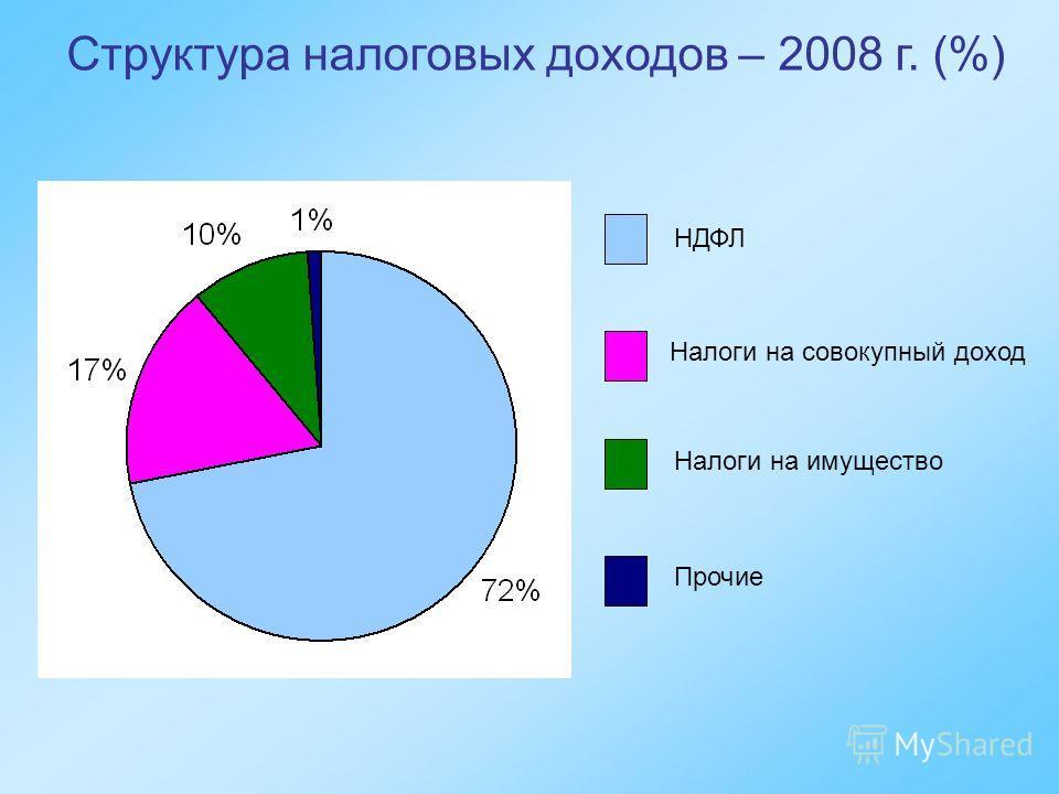 Структура налоговых доходов – 2008 г. (%) НДФЛ Налоги на совокупный доход Налоги на имущество Прочие