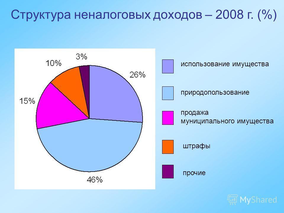 Структура неналоговых доходов – 2008 г. (%) использование имущества природопользование продажа муниципального имущества штрафы прочие