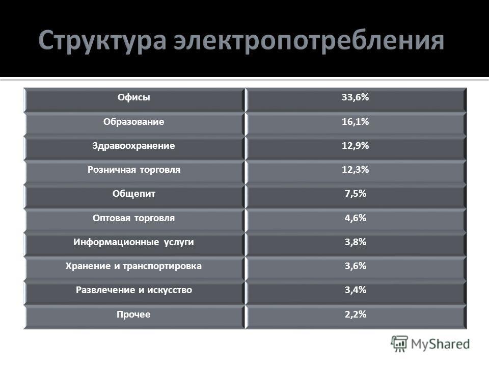Офисы33,6% Образование16,1% Здравоохранение12,9% Розничная торговля12,3% Общепит7,5% Оптовая торговля4,6% Информационные услуги3,8% Хранение и транспортировка3,6% Развлечение и искусство3,4% Прочее2,2%