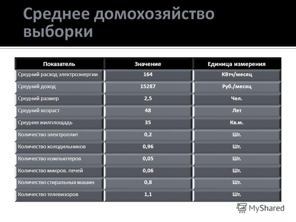 ПоказательЗначениеЕдиница измерения Средний расход электроэнергии164КВтч/месяц Средний доход15287Руб./месяц Средний размер2,5Чел. Средний возраст48Лет Средняя жилплощадь35Кв.м. Количество электроплит0,2Шт. Количество холодильников0,96Шт. Количество к