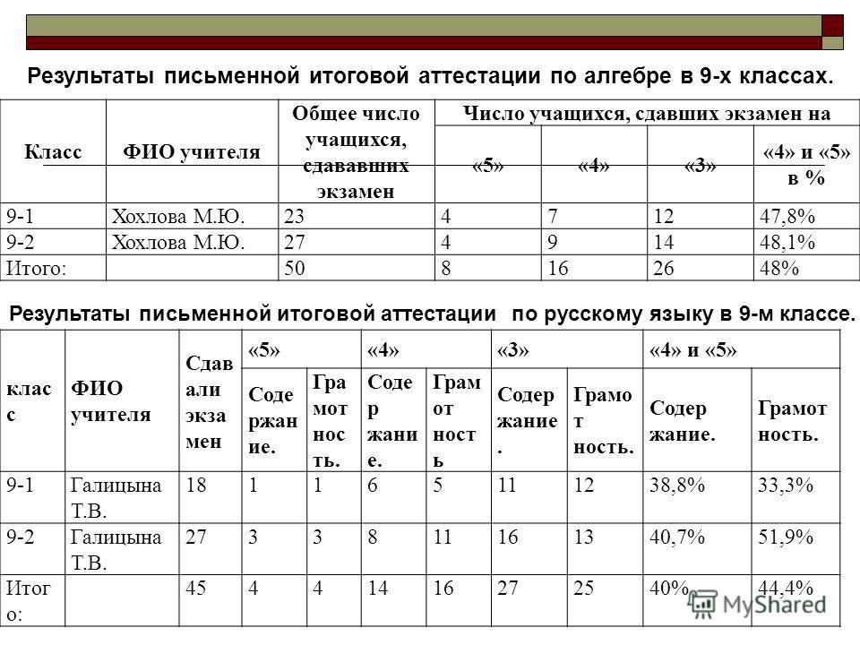 Результаты письменной итоговой аттестации по алгебре в 9-х классах. КлассФИО учителя Общее число учащихся, сдававших экзамен Число учащихся, сдавших экзамен на «5»«4»«3» «4» и «5» в % 9-1Хохлова М.Ю.23471247,8% 9-2Хохлова М.Ю.27491448,1% Итого:508162