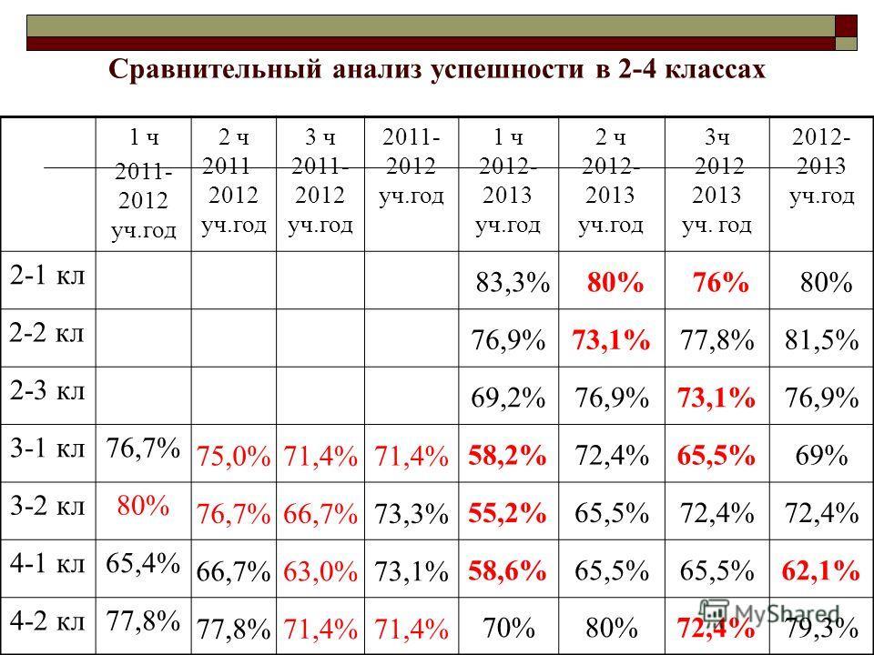 Сравнительный анализ успешности в 2-4 классах 1 ч 2011- 2012 уч.год 2 ч 2011– 2012 уч.год 3 ч 2011- 2012 уч.год 2011- 2012 уч.год 1 ч 2012- 2013 уч.год 2 ч 2012- 2013 уч.год 3ч 2012 2013 уч. год 2012- 2013 уч.год 2-1 кл 83,3%80%76%80% 2-2 кл 76,9%73,