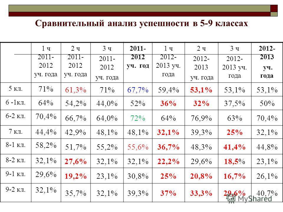 Сравнительный анализ успешности в 5-9 классах 1 ч 2011- 2012 уч. года 2 ч 2011- 2012 уч. года 3 ч 2011- 2012 уч. года 2011- 2012 уч. год 1 ч 2012- 2013 уч. года 2 ч 2012- 2013 уч. года 3 ч 2012- 2013 уч. года 2012- 2013 уч. года 5 кл. 71% 61,3% 71%67
