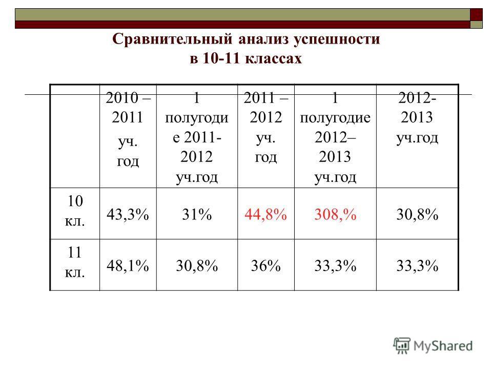Сравнительный анализ успешности в 10-11 классах 2010 – 2011 уч. год 1 полугоди е 2011- 2012 уч.год 2011 – 2012 уч. год 1 полугодие 2012– 2013 уч.год 2012- 2013 уч.год 10 кл. 43,3%31%44,8%308,%30,8% 11 кл. 48,1%30,8%36%33,3%