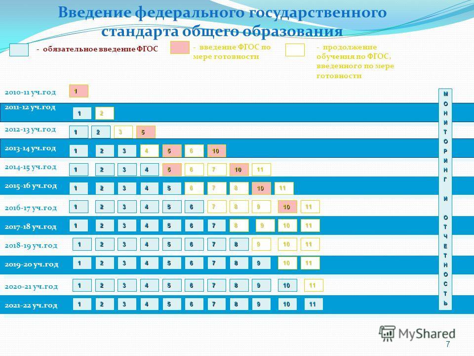 7 2010-11 уч.год 2011-12 уч.год - обязательное введение ФГОС - введение ФГОС по мере готовности 1 МОНИТОРИНГИОТЧЕТНОСТЬ 1 2012-13 уч.год 2013-14 уч.год 2014-15 уч.год 2016-17 уч.год 2018-19 уч.год 2020-21 уч.год 2017-18 уч.год 2019-20 уч.год 2021-22